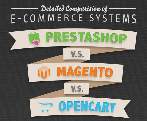 Detailed Comparison of Magento vs Prestashop vs Opencart